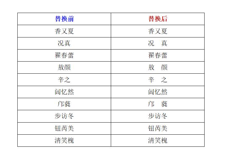 WPS文字 在姓名中间加入全角空格实现名字对齐显示