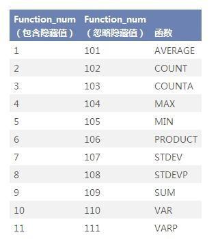 利用SUBTOTAL函数实现EXCEL中直接显示筛选后的数值和结果